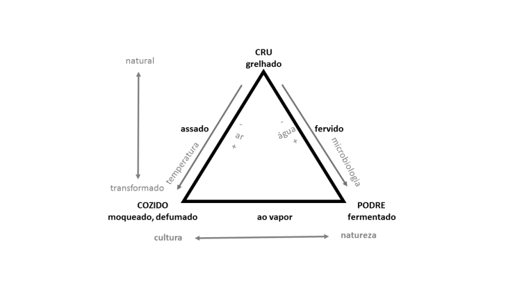Triângulo gastronomico de Levi-Strauss