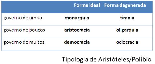 Formas de Governo.Aristóteles.