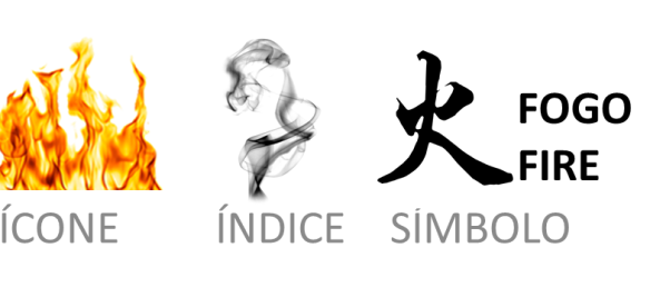 O Signo Elementos Semióticos De Peirce Ensaios E Notas