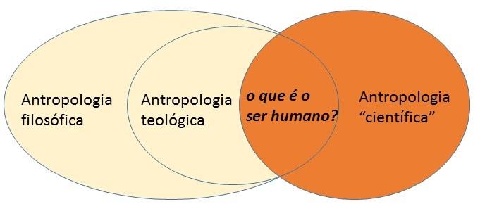 o que é o ser humano