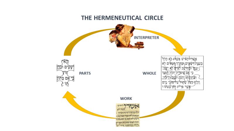 Hermeneutical Circle